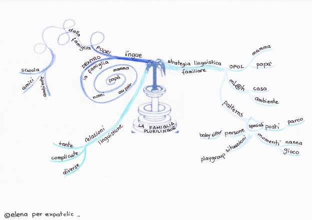 mind map1-famiglie plurilingue