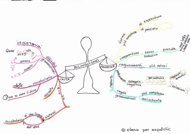 mind map2-bilinguismo