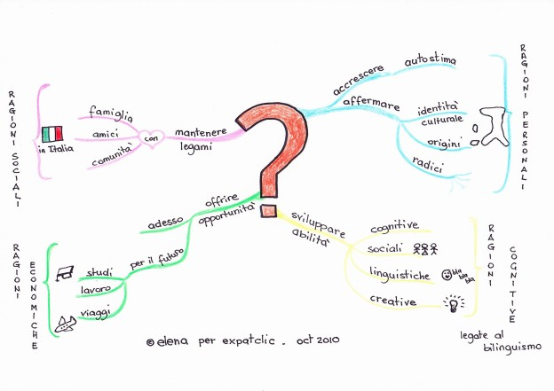 mind map3-ragioni